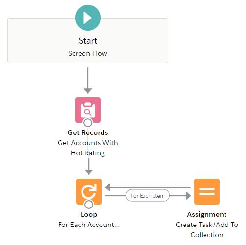flow loop - step 4
