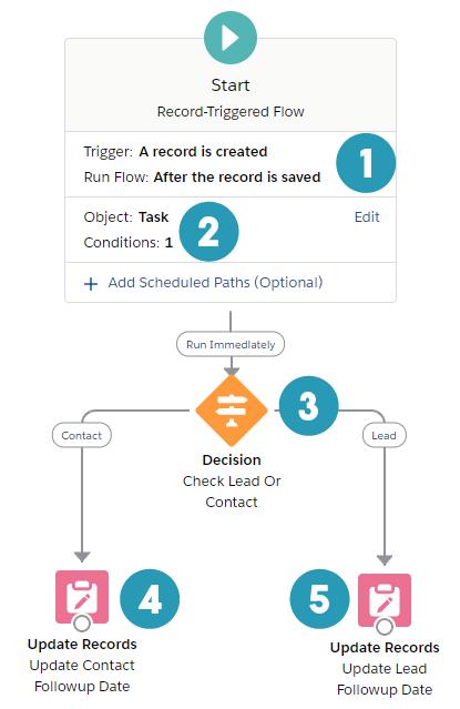 task - final flow chart #1