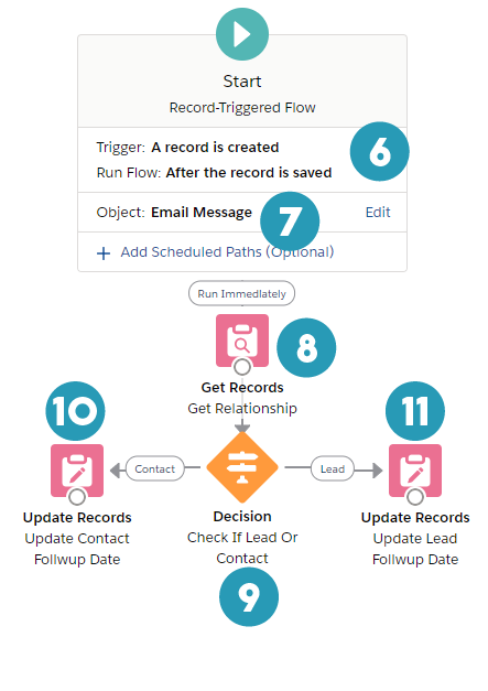 email message - final flow chart #1